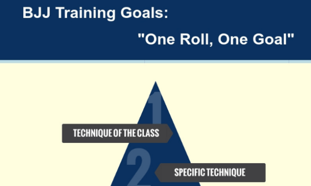 BJJ Training Goals: One Roll, One Goal [Infographic]