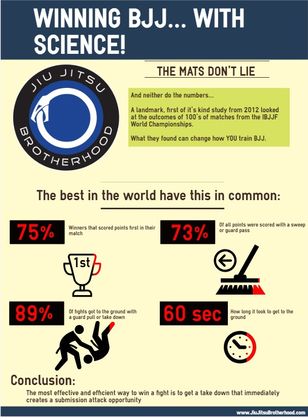 Winning BJJ With Science Infographic