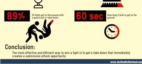 Most Effective Way to Win BJJ Fight is With a Takedown Infographic