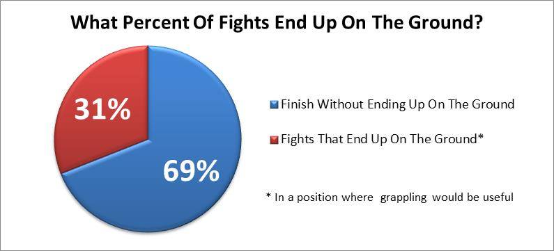 What Percent Of Fights End Up On The Ground