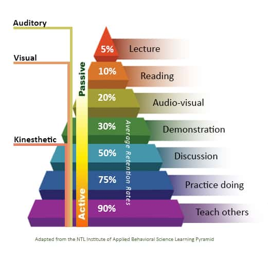 Learning Pyramid - Retention Rates after 2 Weeks