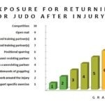 How to Return to BJJ or Judo After Injury: A Step-By-Step Approach